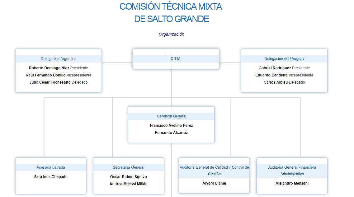 Así es el organigrama actual del complejo hidroeléctrico, según su página web.