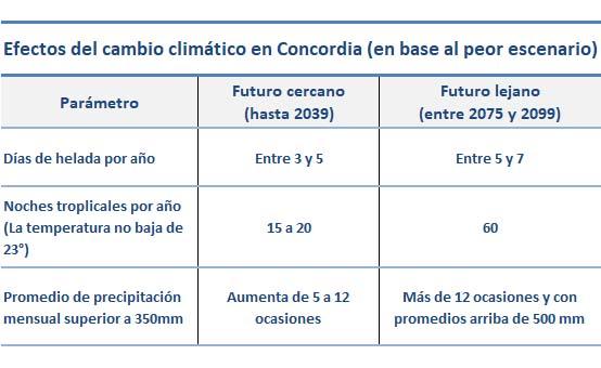 El Cambio Climático en Concordia, según las peores predicciones