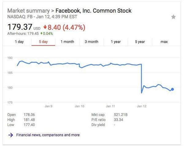 Con esta actualización, la gente pasará menos tiempo en Facebook