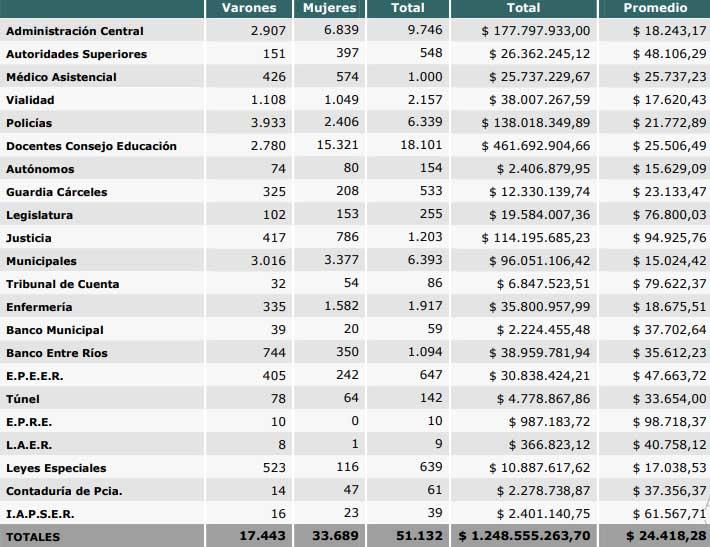 Cantidad de beneficiarios por escalafón y promedios de ingresos