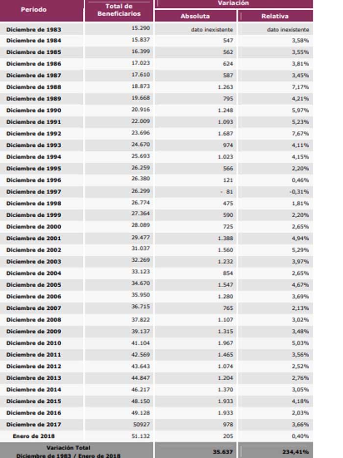 Variación de la Población Pasiva Beneficiaria por Período Anual