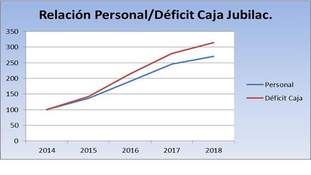 La evolución del déficit de la Caja y de la planta de personal