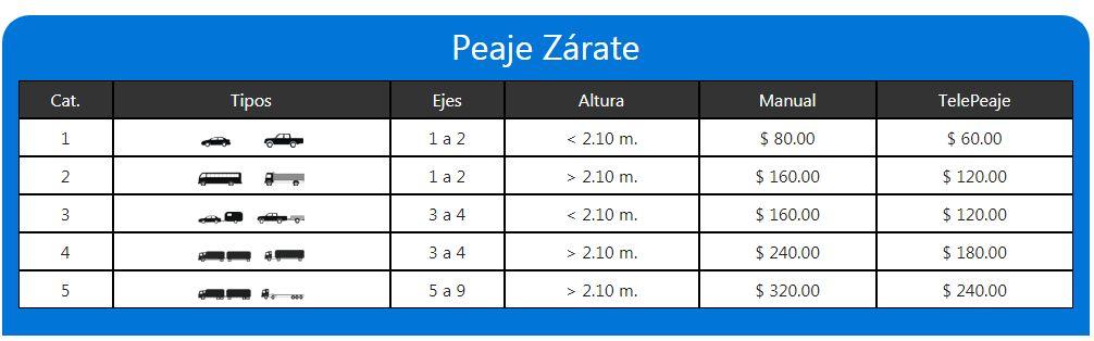 Así quedaron los costos del peaje en la estación de Zárate, según informó