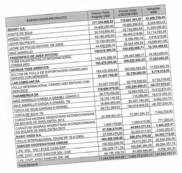 """Existen bienes exportados a Venezuela, facturados por exportadores argentinos, que no figuran en los registros oficiales del INDEC como """"salidos del país""""."""