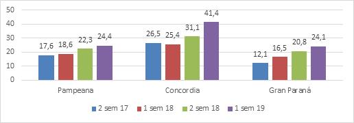 Porcentajes de Hogares bajo la línea de la pobreza.