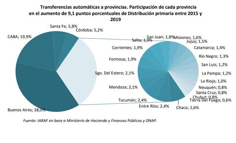 Transferencias automáticas a provincias: participación de cada provincia en el aumento de 9,1 puntos porcentuales de distribución primaria entre 2015 y 2019.