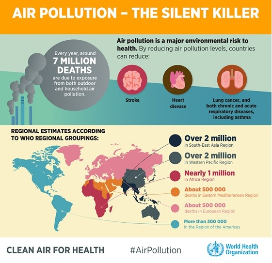 Fuente: World Health Organization.