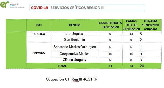 En la Región III, que comprende a Uruguay y Colón, el porcentaje de ocupación es este.
