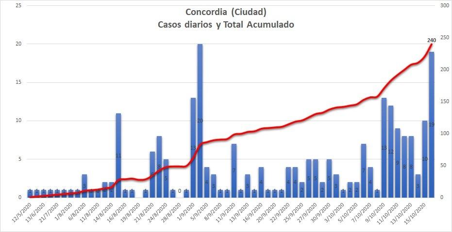 Gráfico casos diarios y total acumulado en Concordia (gentileza del GIBD de FRCU UTN)