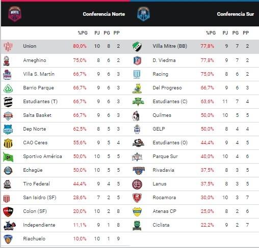 Así están las posiciones en las dos conferencias de la Liga Argentina.