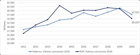 Elaboración propia en base a Ministerio de Economía Entre Ríos