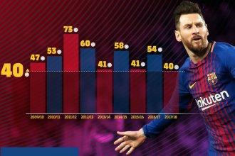 Con récord incluido, Messi es otra vez campeón con Barcelona