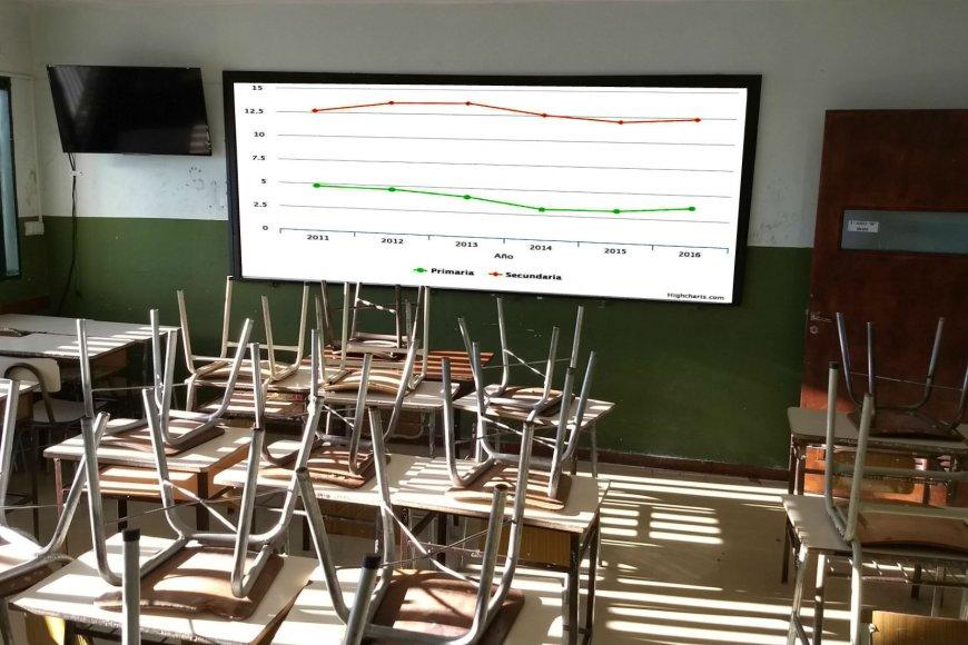 San Juan, la cuarta provincia con mayor repitencia en el secundario