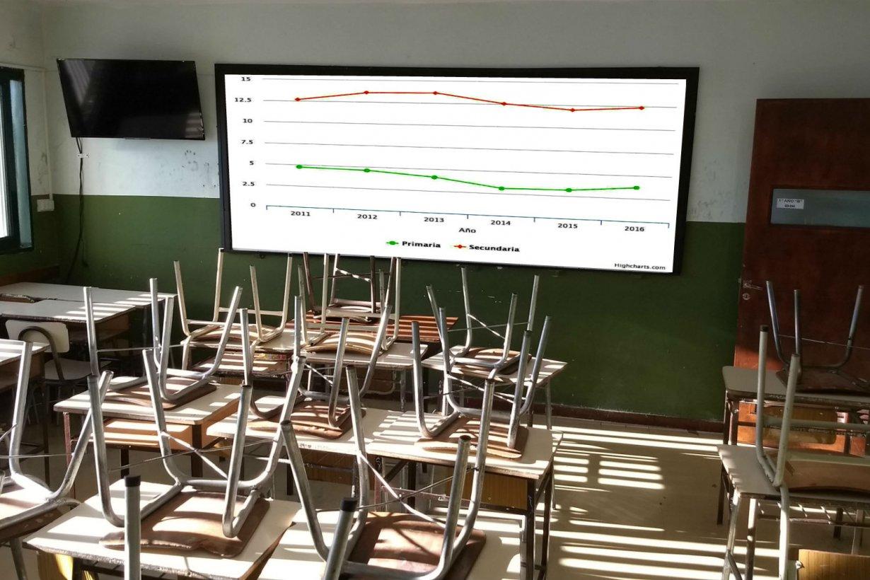 El 12,1% de los estudiantes de nivel secundario son repitentes