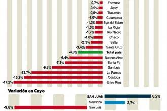 Entre Ríos es la provincia que tuvo mayor caída en la actividad económica