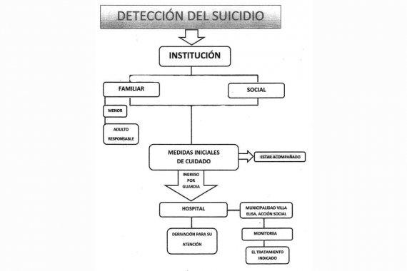 En Villa Elisa elaboraron un protocolo ante intentos de suicidio