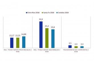 Cifras del Consejo Empresario: Entre Ríos recibe de Nación $ 40 mil por habitante, Santa Fe 27 mil  y Córdoba 26 mil