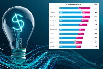 Un informe detalla cuánto más se paga de energía en Entre Ríos por la carga de impuestos