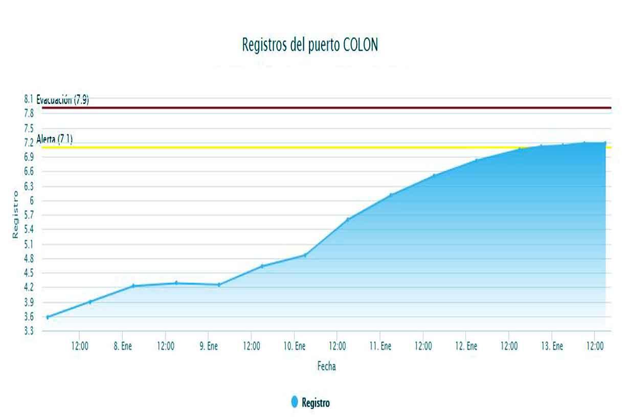 La evolución en Puerto de Colón (Prefectura)