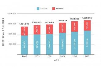 En 10 años, la matrícula de jardín de infantes creció 24% en Entre Ríos