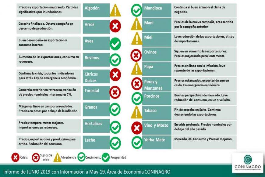 El semáforo que elabora Coninagro