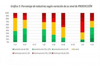 De a poco, pero hacia arriba: los números reflejan un repunte en la industria entrerriana
