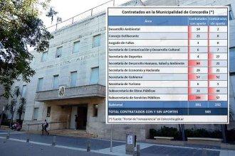 Proyecto de ordenanza fija condiciones para el pase a planta de los más de 580 contratados de la Municipalidad