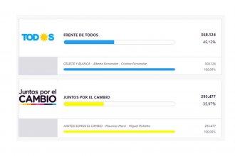 Los resultados finales de Entre Ríos: 45,12% para Fernández y 35,97% para Macri