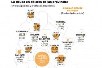 El endeudamiento en dólares complica a las provincias: Entre Ríos debe U$S 739 millones