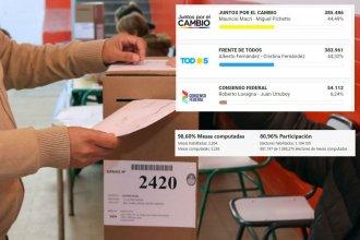 En reñida elección, la oposición le está ganando al PJ en el territorio entrerriano