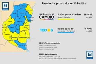 ¿Qué fue lo que votaron los entrerrianos? Así quedó el mapa electoral tras este 27 de octubre
