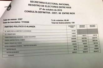 El escrutinio definitivo confirmó el triunfo de Juntos por el Cambio en Entre Ríos