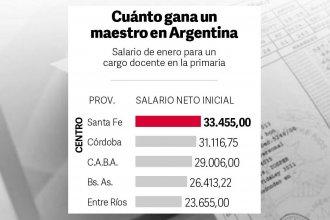 Una de cal y otra de arena: Entre Ríos paga los sueldos docentes más bajo de la región pero cumple con el piso salarial