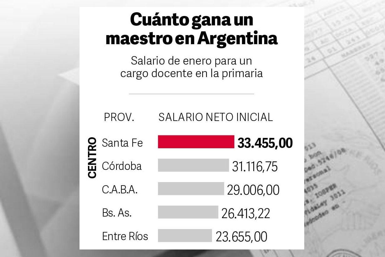 El mínimo que se paga en la región Centro.