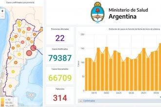 Confirmaron 244 nuevos casos en el país y habilitaron un sitio para seguir en tiempo real el avance del coronavirus