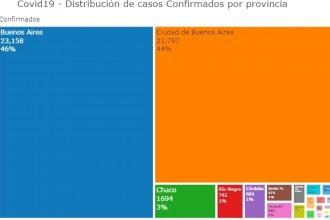 Entre Ríos sumó otros 17 casos y se ubica octava en el ranking nacional de coronavirus