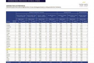 Números fiscales de las provincias: la comparación no favorece a Entre Ríos