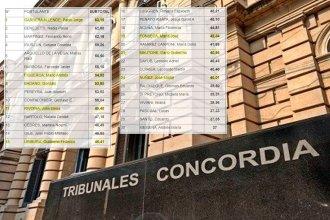 Publicaron los resultados del concurso para fiscales y entre los aspirantes hay jueces interinos
