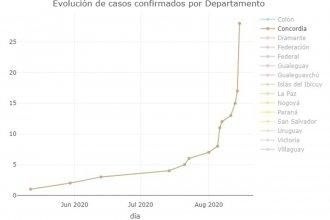 """Alerta por el ritmo de contagios en Concordia: """"La contención del virus comienza a ser más complicada"""""""
