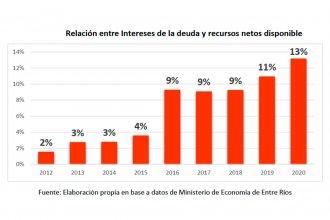 """Preocupación empresaria por la deuda pública provincial: """"Crece más rápido que los ingresos netos disponibles"""""""