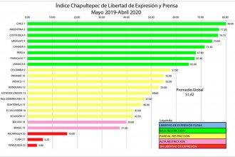 Argentina ocupa el segundo puesto en el ranking de Libertad de Expresión de la región