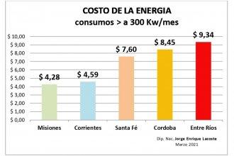 Diputado nacional acusa al EPRE de mentir para justificar el aumento de la tarifa eléctrica