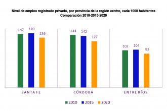 El estancamiento del sector privado en Entre Ríos y la indiferencia general frente al problema