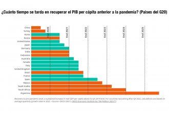 Por qué no es sorpresa que en el ranking de rebote económico post pandemia Argentina sale último cómodo