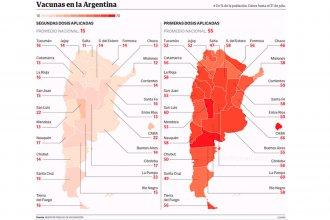 Brecha por las segundas dosis: La Pampa y CABA en el podio; Entre Ríos, debajo del promedio nacional