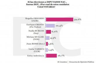 Cómo se hizo la encuesta que dice que Frigerio recibirá casi el 60% de los votos y Cresto el 10%