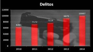 En Concordia: 20% más de delitos en 2014
