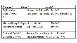 """""""Invisibles"""": la larga lista de funcionarios uruguayenses"""