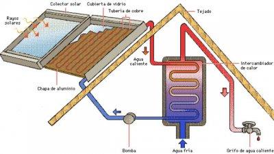 Beneficios impositivos al que caliente agua con energía solar
