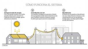 Nueva propuesta: que los hogares le vendan electricidad a la red